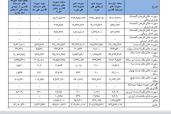 بانک سینا شفافترین بانک بورسی+جدول